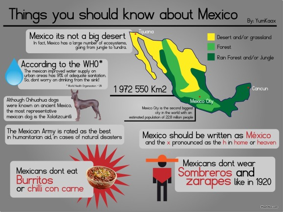 know-mexico